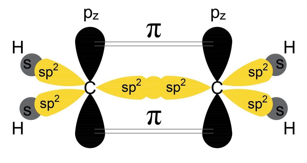 wiązania pi